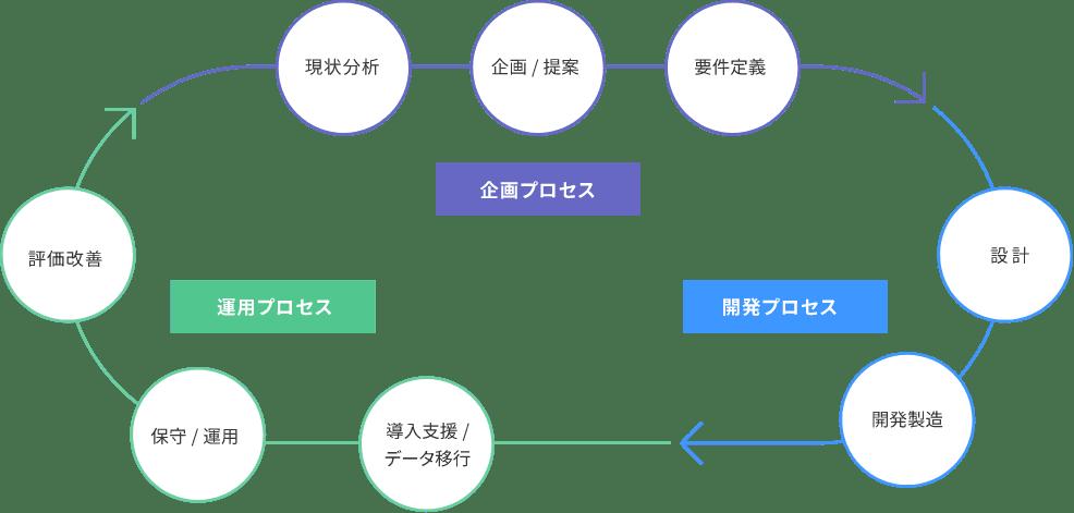 システム開発マネジメントフロー